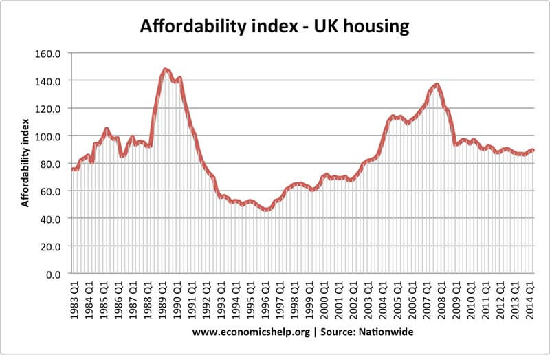 Affordability Index From Economicshelp.org