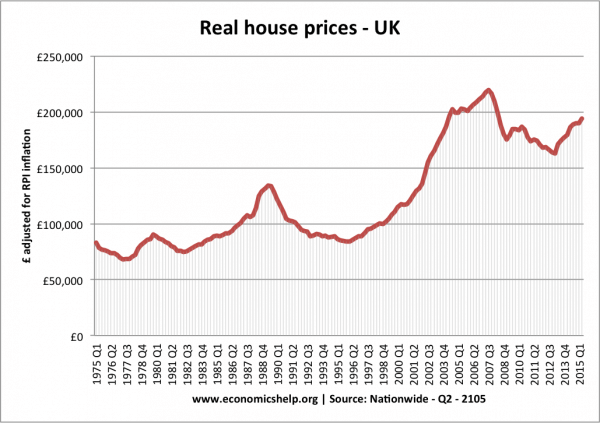 Housing Prices Since 1975 as provided by economicshelp.org
